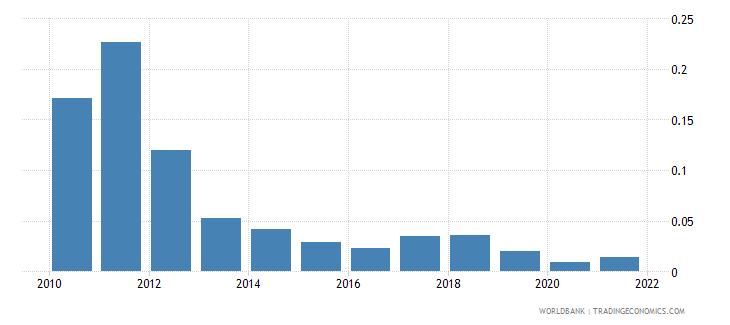 greece coal rents percent of gdp wb data