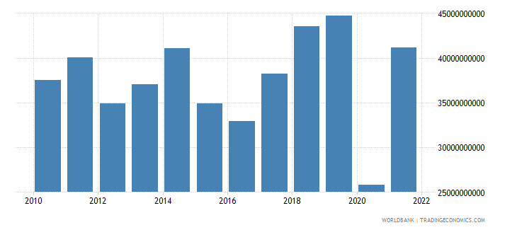 greece commercial service exports us dollar wb data