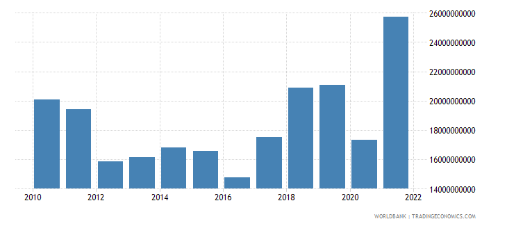 greece commercial service imports us dollar wb data