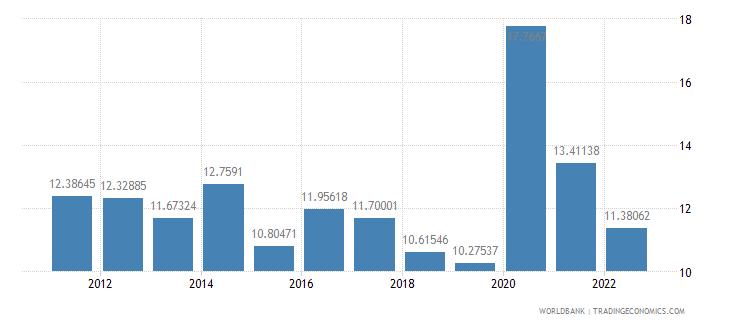 greece communications computer etc percent of service exports bop wb data