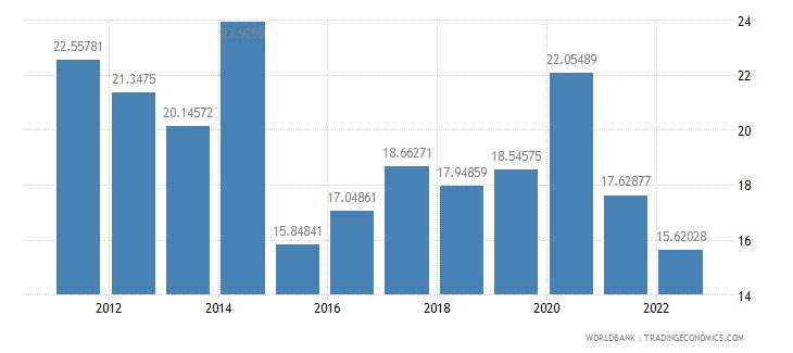 greece communications computer etc percent of service imports bop wb data