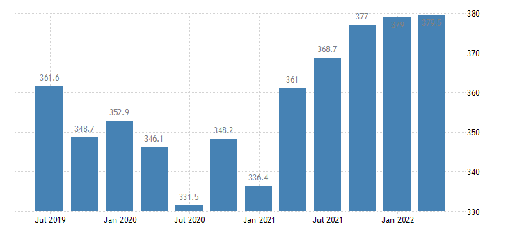 greece compensation of employees construction eurostat data