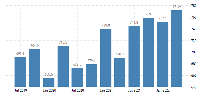 greece compensation of employees information communication eurostat data