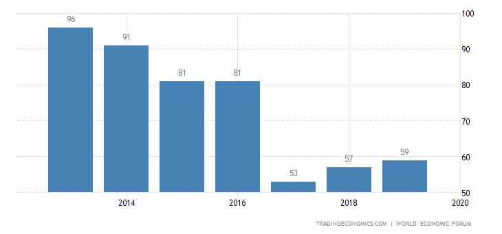 Greece Competitiveness Rank