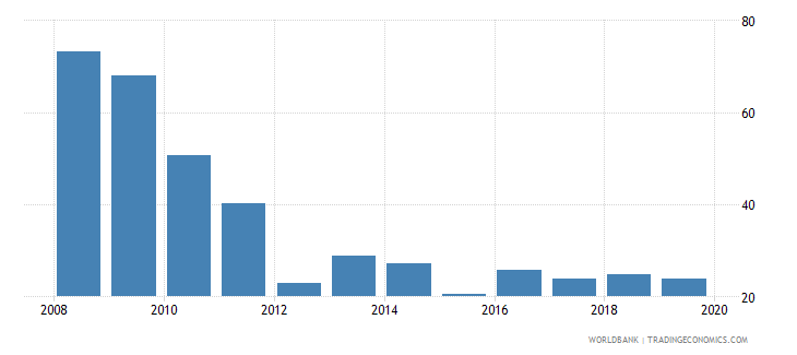 greece consolidated foreign claims of bis reporting banks to gdp percent wb data