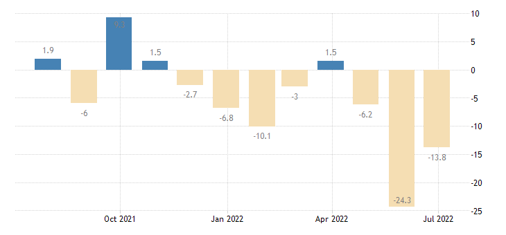 greece construction confidence indicator eurostat data