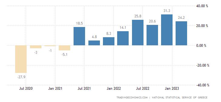 Greece Construction Output