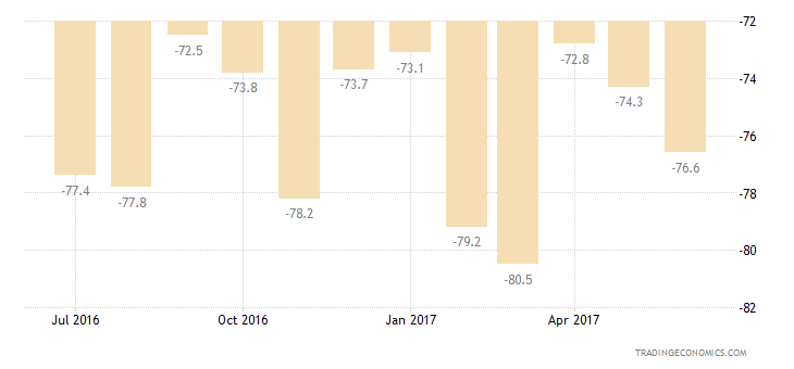 Greece Consumer Confidence Current Conditions