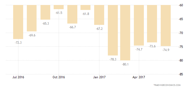 Greece Consumer Confidence Economic Expectations
