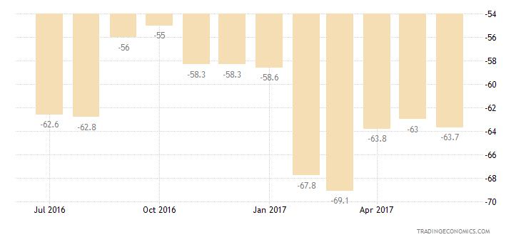 Greece Consumer Confidence Financial Expectations