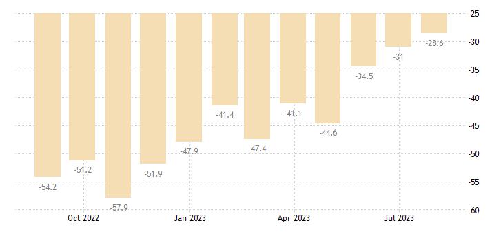 greece consumer confidence indicator eurostat data