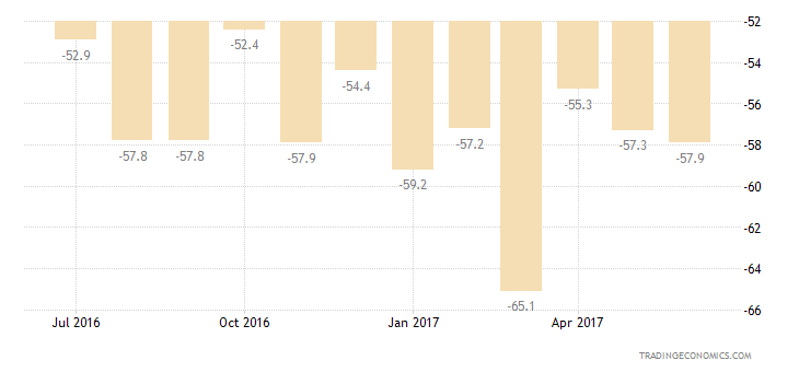 Greece Consumer Confidence Major Purchases Expectations