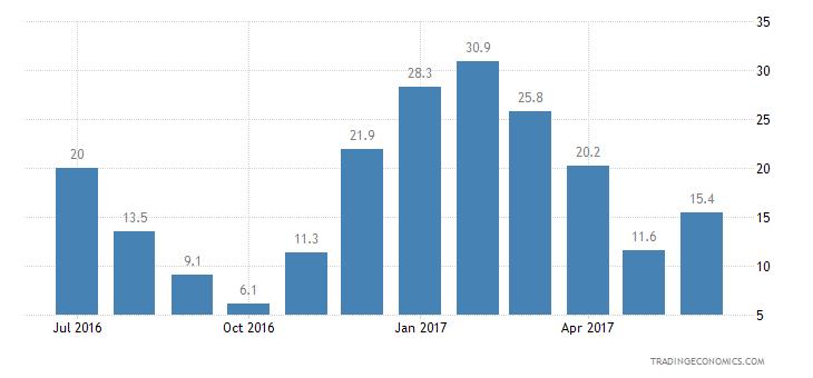 Greece Consumer Confidence Price Trends