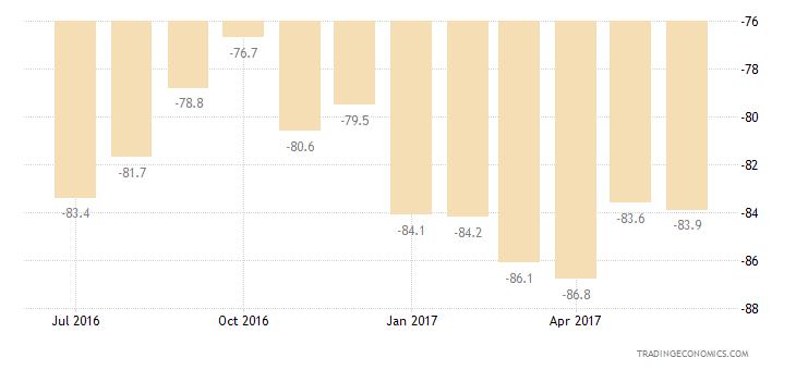 Greece Consumer Confidence Savings Expectations