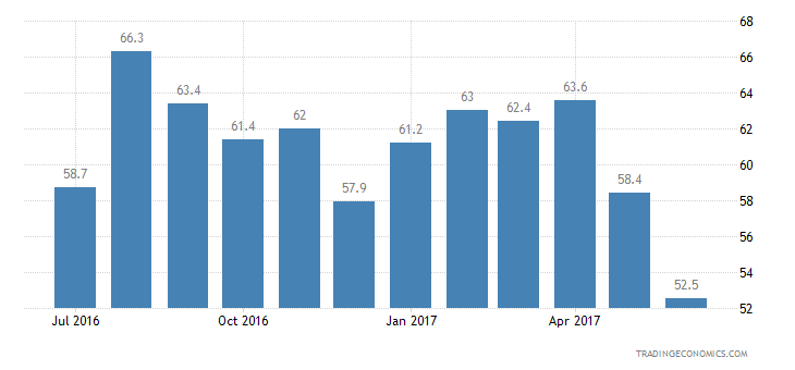 Greece Consumer Confidence Unemployment Expectations