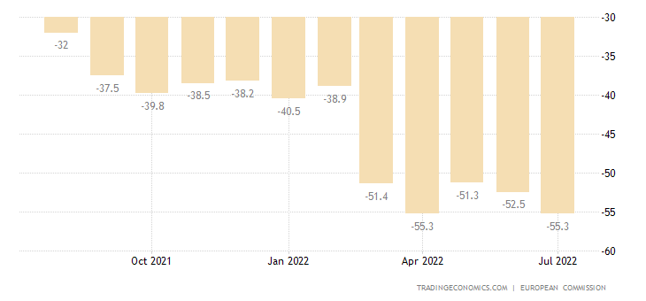 Greece Consumer Confidence