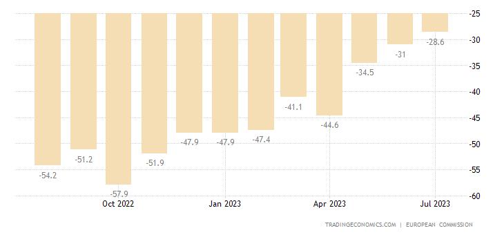Greece Consumer Confidence