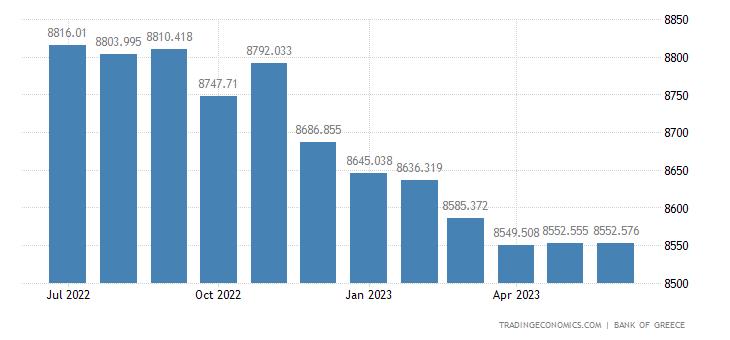Greece Consumer Credit