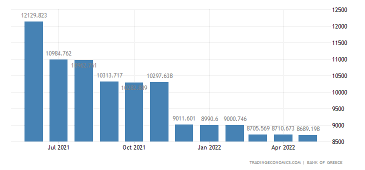 Greece Consumer Credit