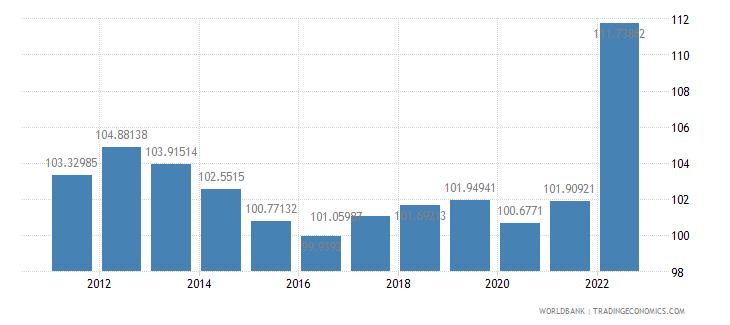 greece consumer price index 2005  100 wb data