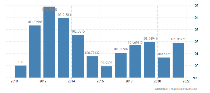 greece consumer price index 2005  100 wb data