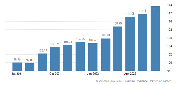 Greece Consumer Price Index (CPI)