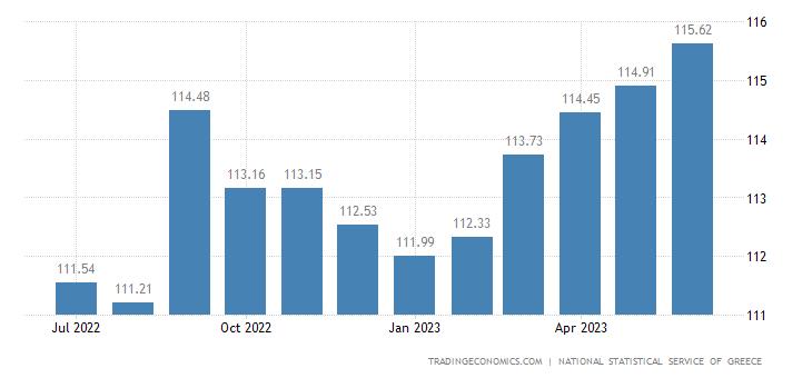 Greece Consumer Price Index (CPI)