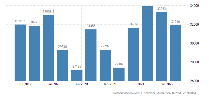 Greece Consumer Spending