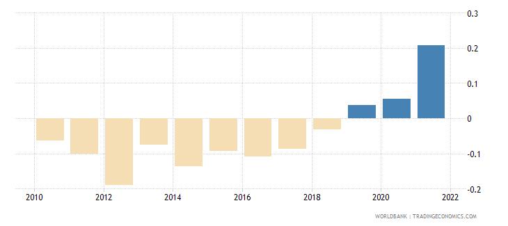 greece control of corruption estimate wb data
