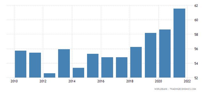 greece control of corruption percentile rank wb data