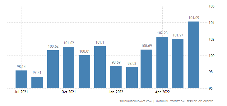 Greece Core Consumer Prices