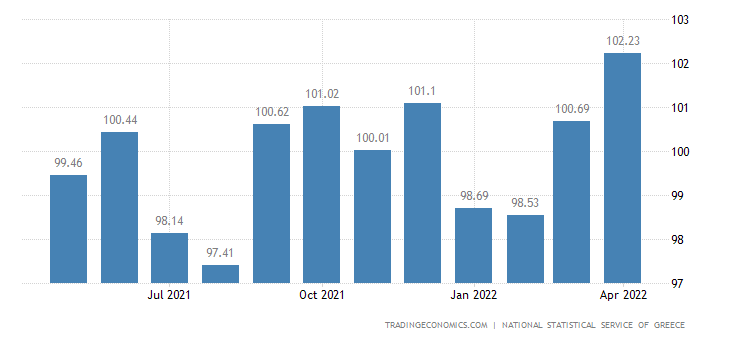 Greece Core Consumer Prices
