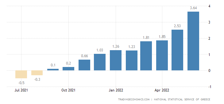 Greece Core Inflation Rate