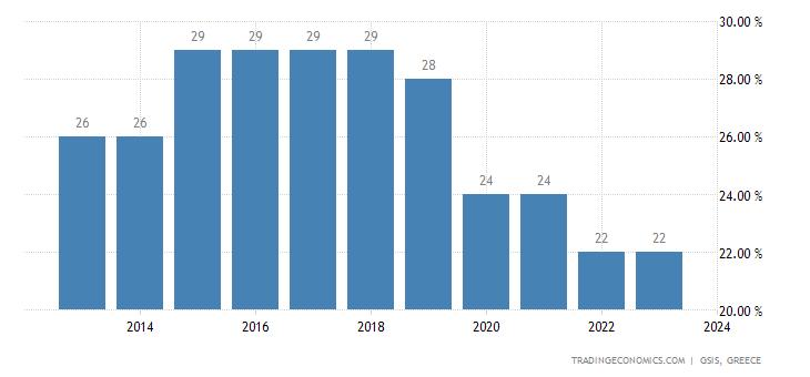 Greece Corporate Tax Rate