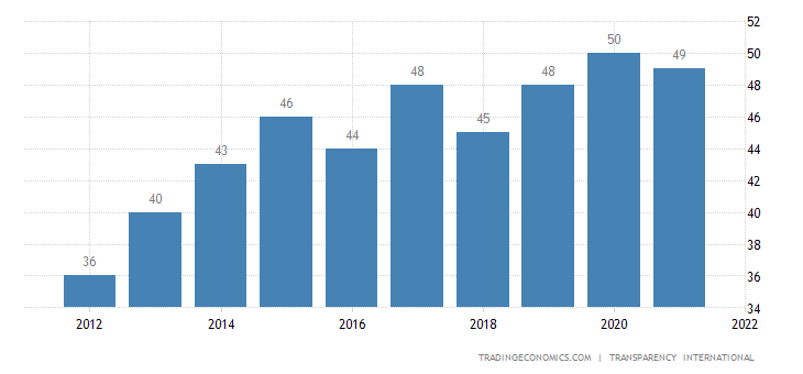 Greece Corruption Index