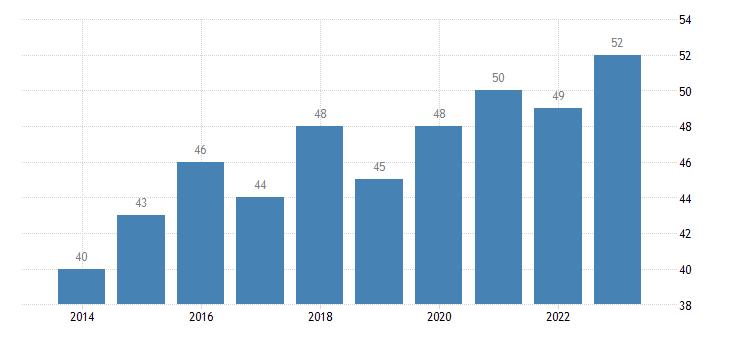 greece corruption perceptions idx eurostat data