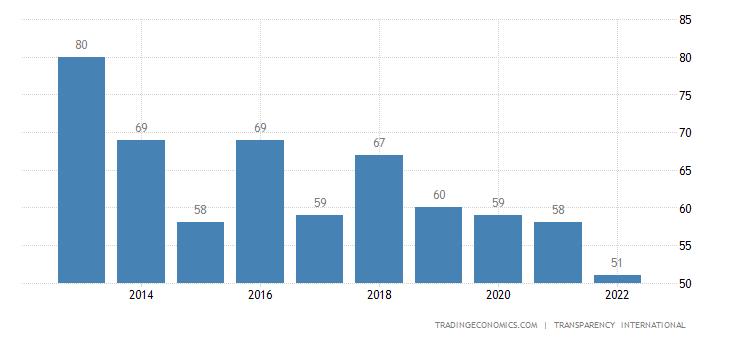 Greece Corruption Rank