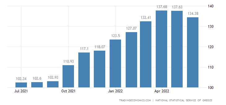 Greece CPI Housing