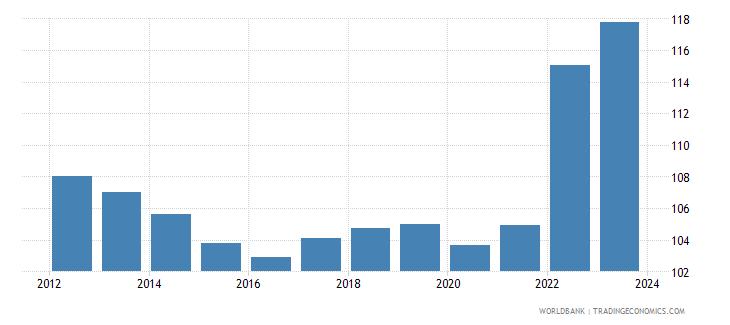 greece cpi price nominal seas adj  wb data