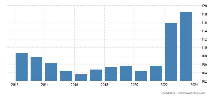 greece cpi price nominal wb data