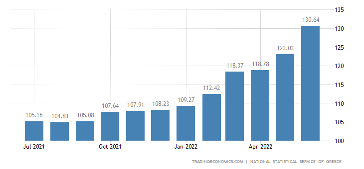 Greece CPI Transportation