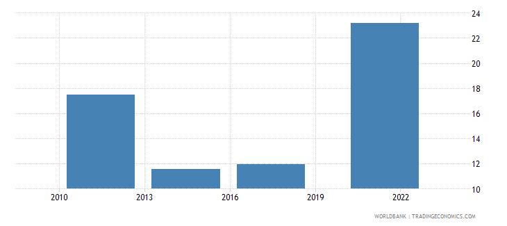greece credit card percent age 15 wb data