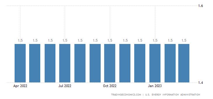 Greece Crude Oil Production
