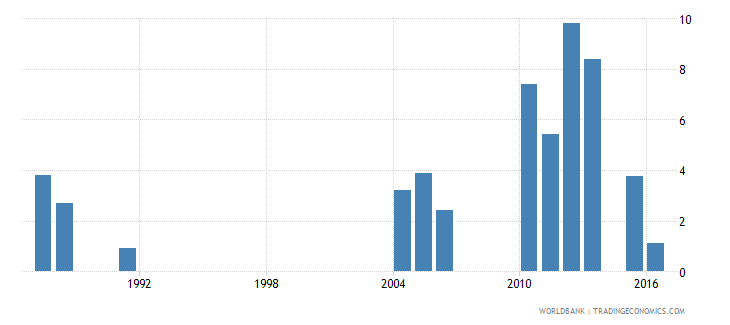 greece cumulative drop out rate to the last grade of primary education male percent wb data