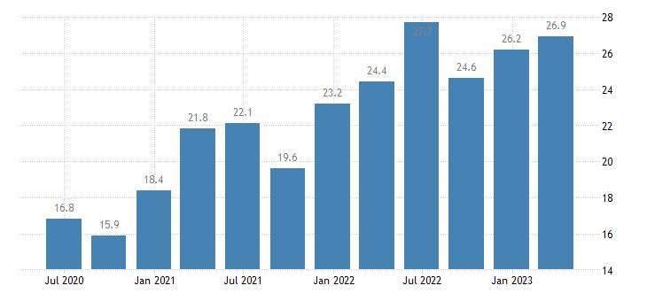 greece current account credit on goods eurostat data