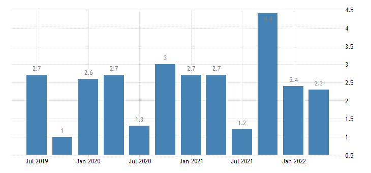 greece current account credit on secondary income eurostat data