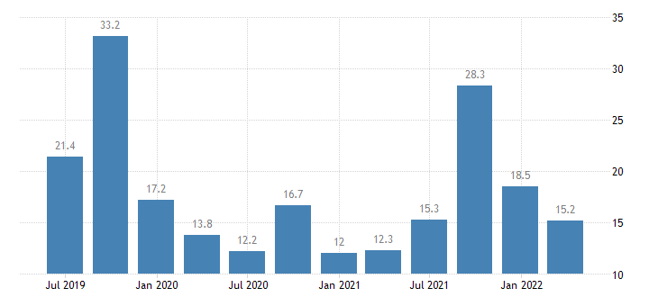 greece current account credit on services eurostat data