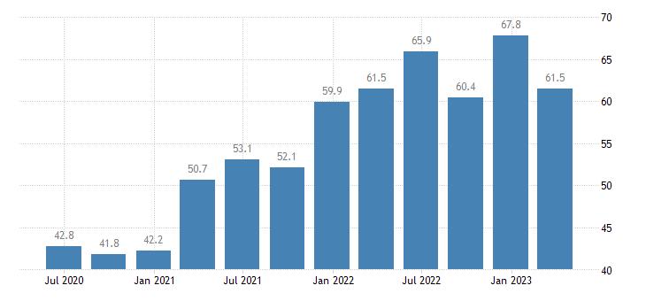 greece current account debit eurostat data