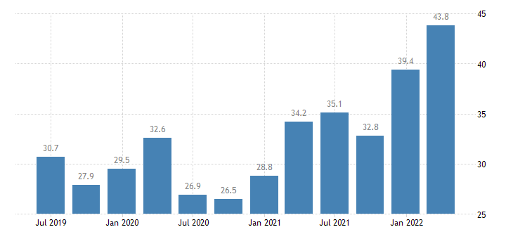 greece current account debit on goods eurostat data