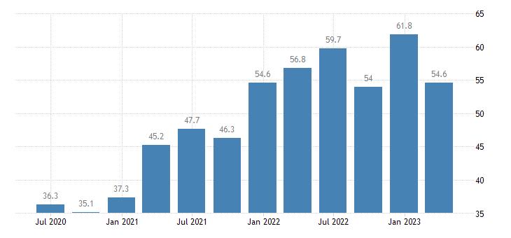 greece current account debit on goods services eurostat data